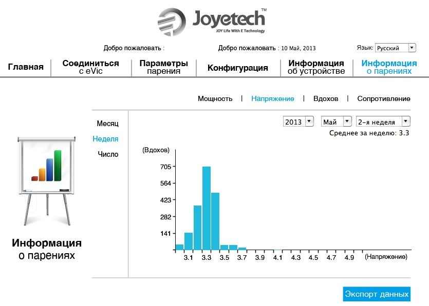 Графическое представление статистических данных мода eVic в программе MVR достаточно удобно